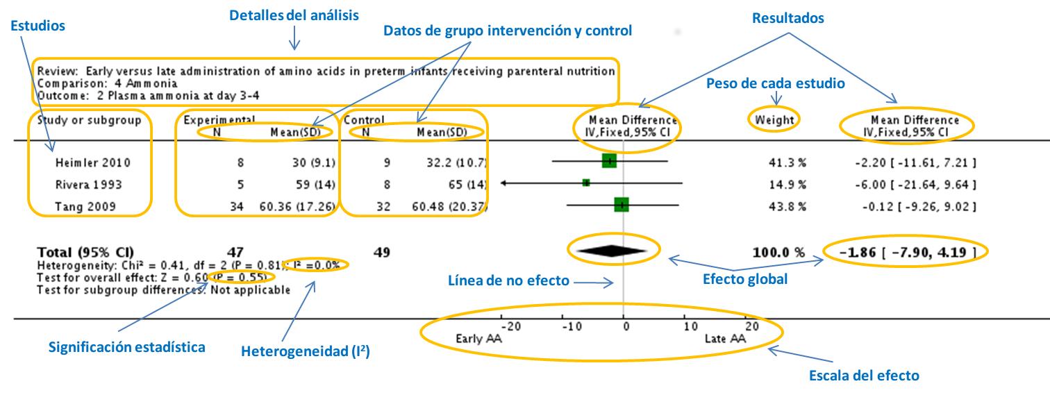 Cómo interpretar un metaanálisis - Evidencia en Nutrición