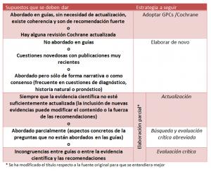 estartegia_adaptación_GPC_GuiaSalud
